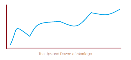 Ups & Downs of Marriage - timeline